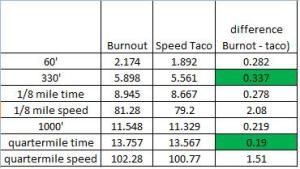 Burnout vs. Super taco