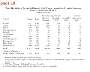 foreign-holdings-of-us-debt